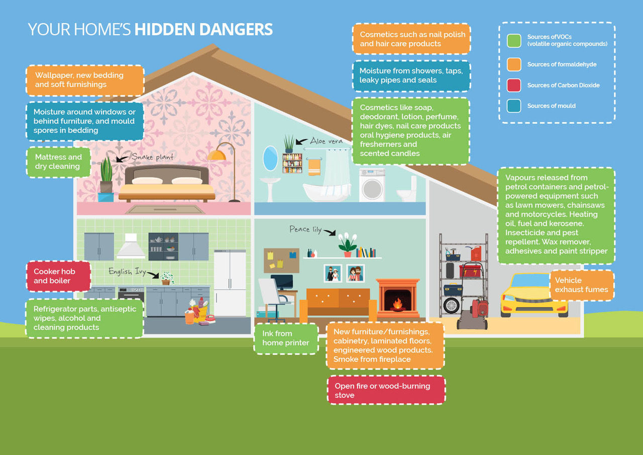 Sources of indoor air pollution graphic. Credit Airtopia