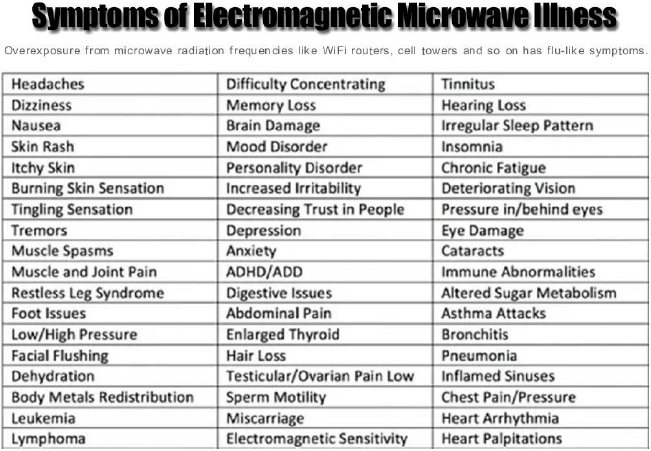 Symptoms of Electromagnetic Microwave Illness