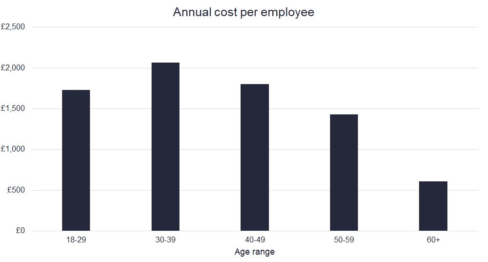 The cost of poor mental health to UK companies